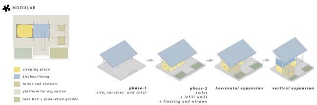 Nhà ở với thiết kế xanh cho người vô gia cư tại Ấn Độ